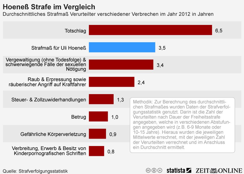 Durchschnittliches Strafmaß Verurteilter verschiedener Verbrechen im Jahr 2012 in Jahrenn